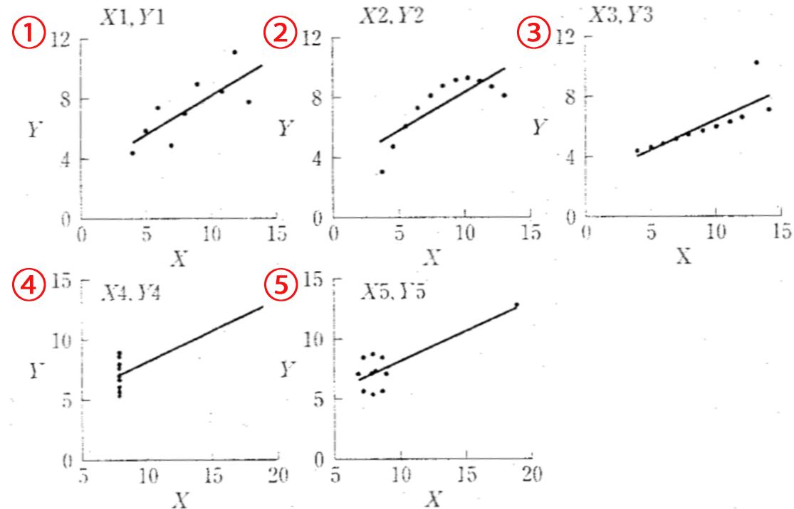 問題:図で相関係数が意味を ...