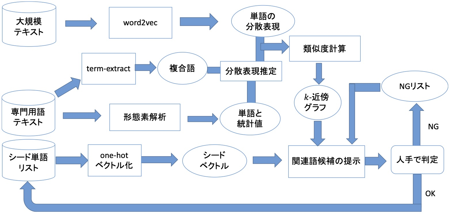 Master thesis web